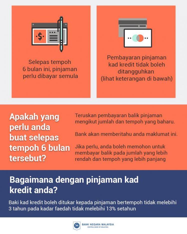 25 Soalan Berkaitan Penangguhan Bayaran Balik Loan/Pinjaman Oleh BNM