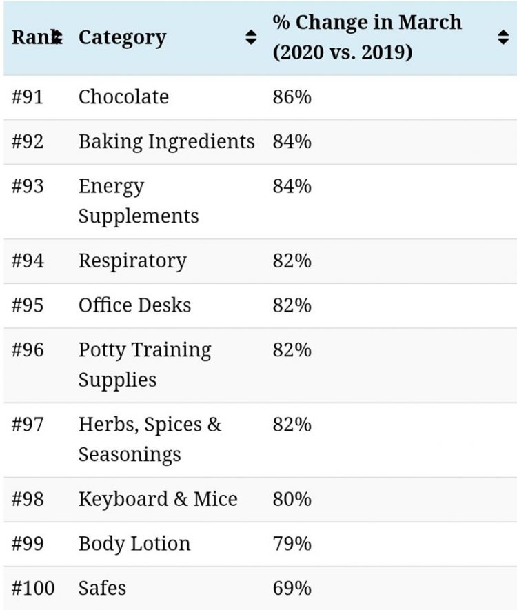 Peniaga Online Ini Senarai Barang Yang Hot Demand Sekarang Di Musim PKP