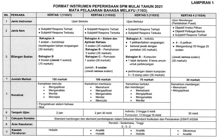 Format Baru Peperiksaan Bahasa Melayu Spm 2021 Instrumen Baru Exam Spm Edu Bestari